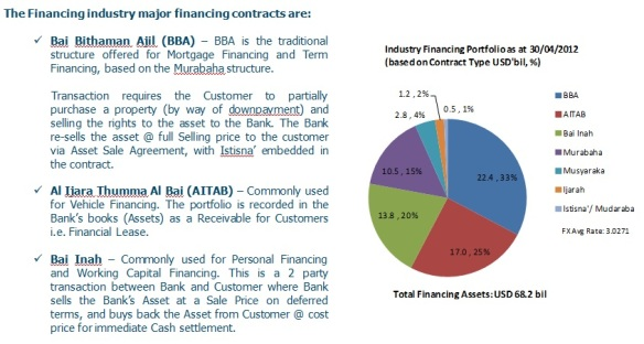 Islamic Financing Contracts 2012