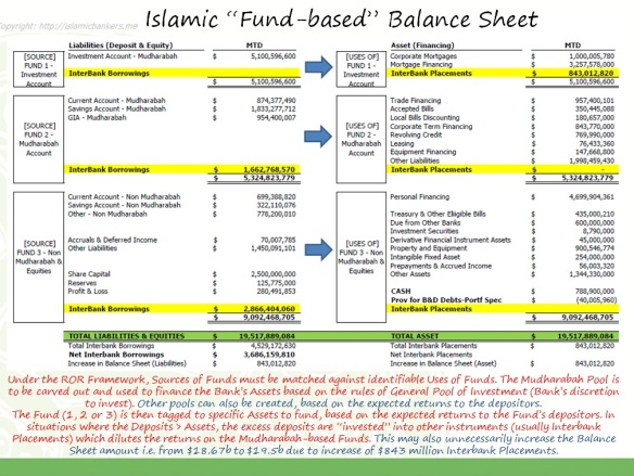 Fund Based Balance Sheet