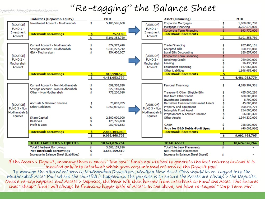 finance and term bank deposit