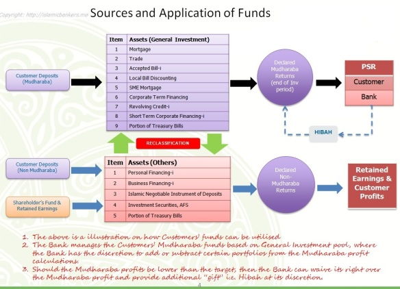 Uses of Funds