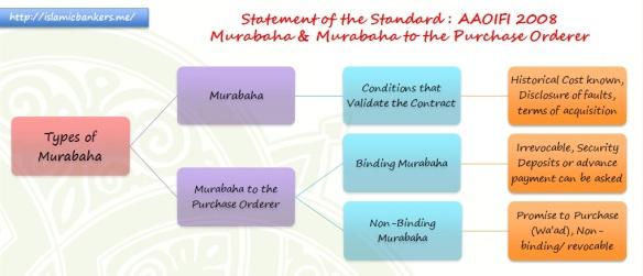 Murabaha and Murabaha to Purchase Orderer