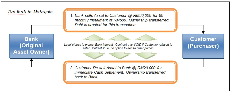 Interconditionality In Bai Inah Islamic Bankers Resource Centre