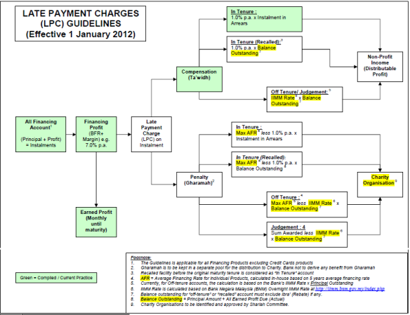 Late Payment Charges Summary