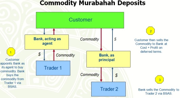Commodity Murabahah Deposits
