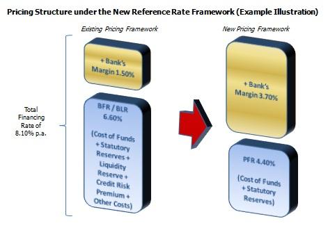 Prime Financing Rate
