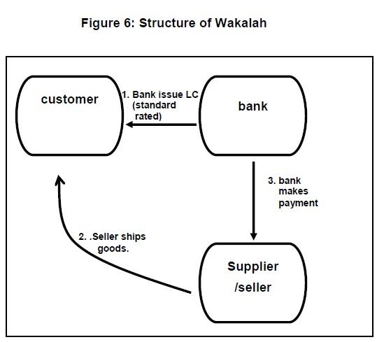 6 Wakalah Financing