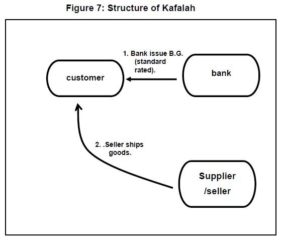7 Kafalah