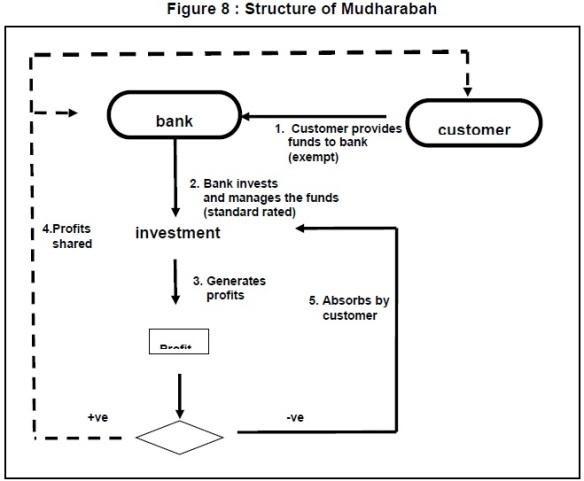 8 Mudharabah Deposit