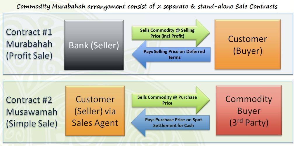 Financing Tawarruq Commodity Murabaha Islamic Bankers Resource