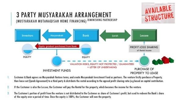 3 party Musyarakah Mutanaqisah