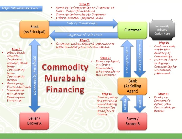 Commodity Murabaha 4 Parties Transaction