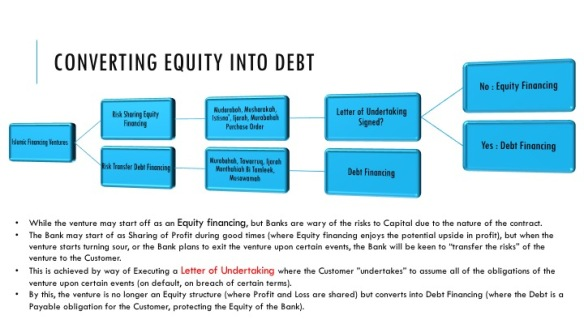 converting debt into equity
