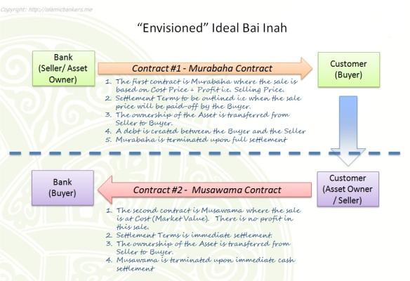 Ideal Bai Inah