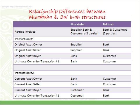 Murabaha vs Bai Inah