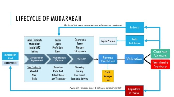 Product Lifecycle of Mudarabah