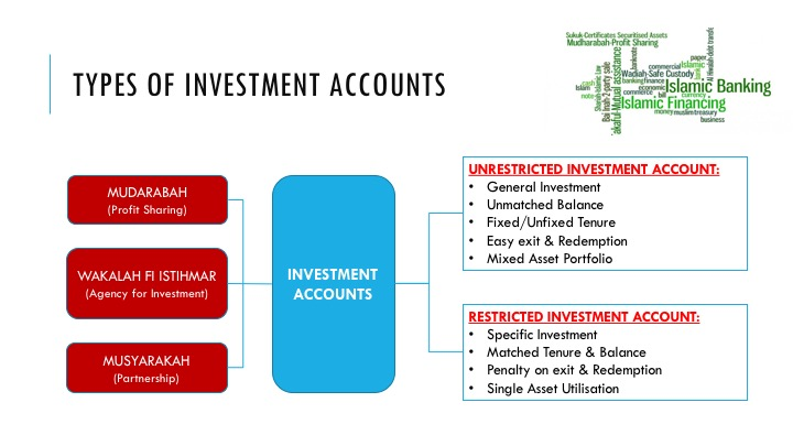 Illustrate the fundamentals of islamic banking