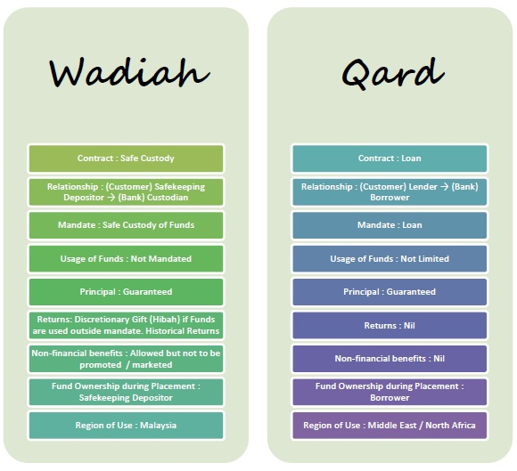 Wadiah vs Qard Update