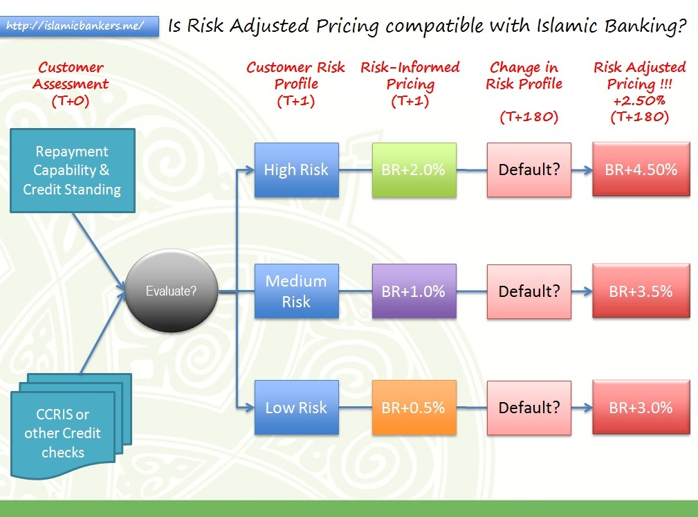 risk profile Creating risk profile graphs risk management is an important activity on both traditional and agile projects this article will introduce a method for quickly visualizing the risk status of a project and identifying risk trends a widely accepted definition of a risk is.