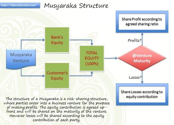 Musyaraka