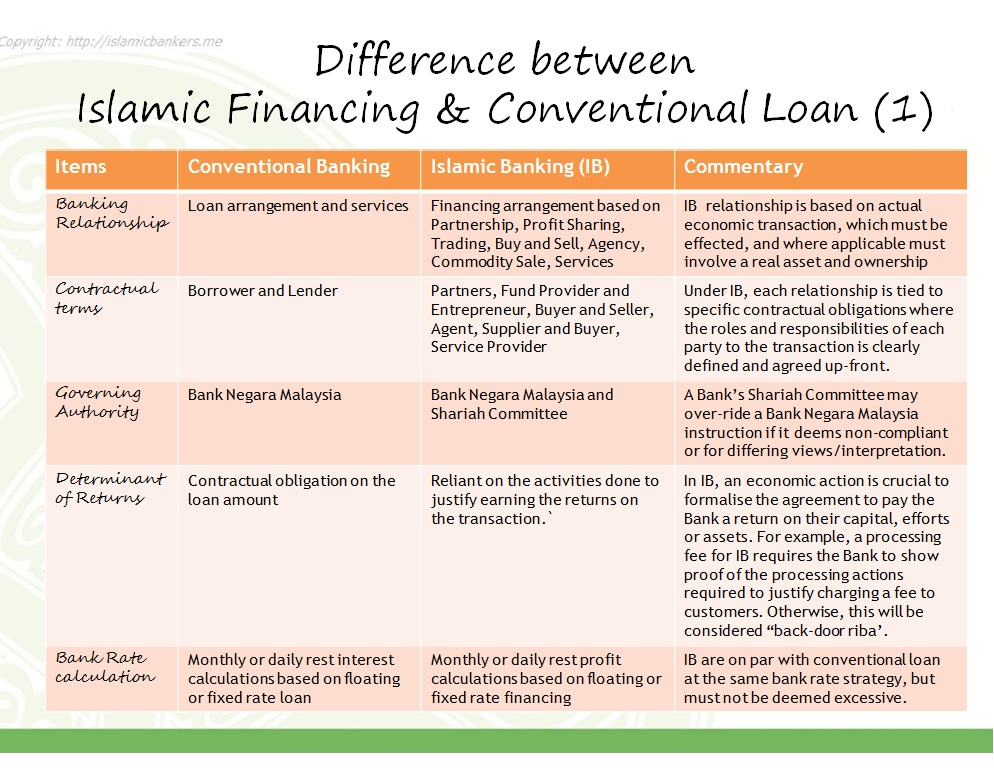 The Difference Between Islamic Banking Financing and ...