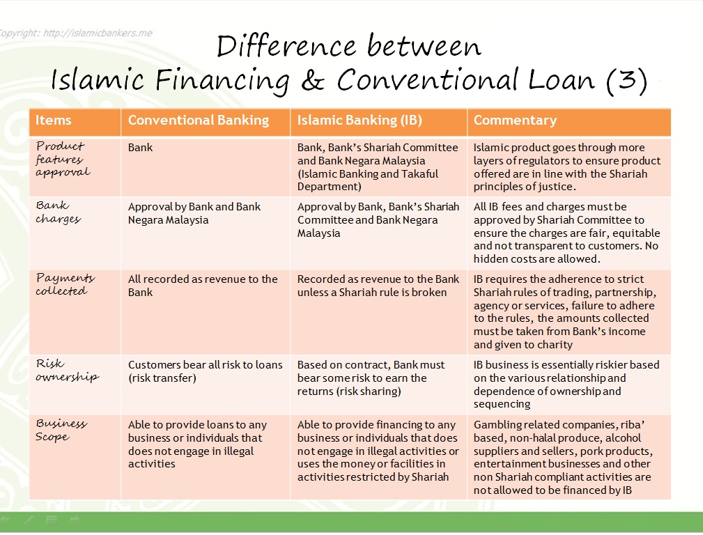 stability of islamic and conventional banks The relative financial strength of islamic banks was assessed empirically based on evidence covering individual islamic and conventional banks in pakistani banking system with a substantial presence of islamic banking industry specific, bank specific, country specific and macro-economic variables were.