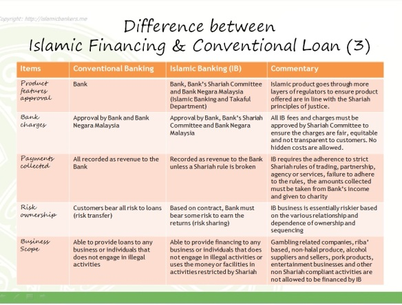 islamic banking vs conventional banking Islamic banking vs conventional banking - download as powerpoint presentation (ppt), pdf file (pdf), text file (txt) or view presentation slides online.