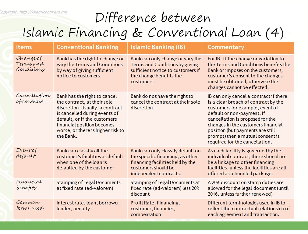 The Difference Between Islamic Banking Financing And Conventional