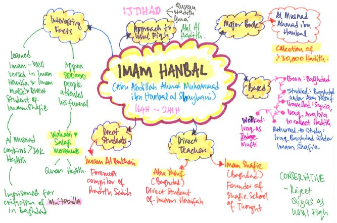 Great Imams of Fiqh | Islamic Bankers Resource Centre