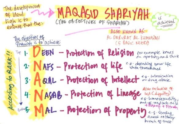 Maqasid