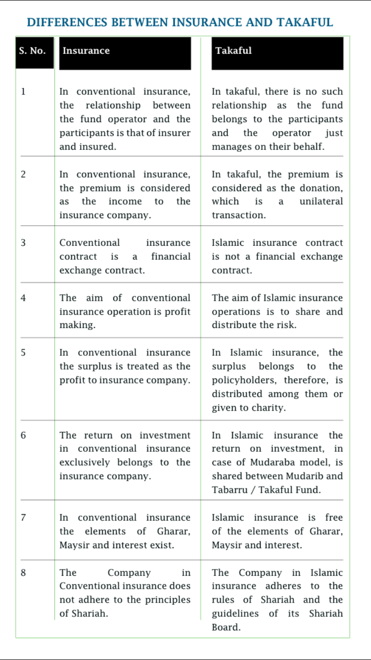 conventional insurance versus takaful 213 takaful vs conventional insurance mohammed khan, pricewaterhousecoopers what is conventional insurance a normal insurance contract can be defined as an.
