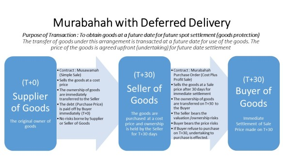 Murabahah Deferred Delivery