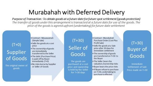 Murabahah Deferred Delivery