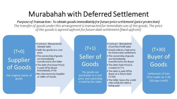 Murabahah Deferred Sale