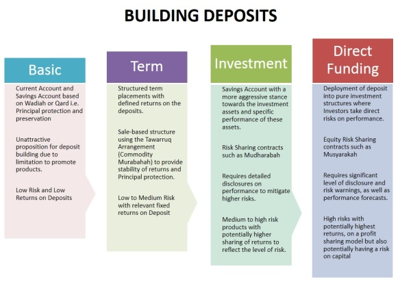 paradigm-shift-in-deposits-2016