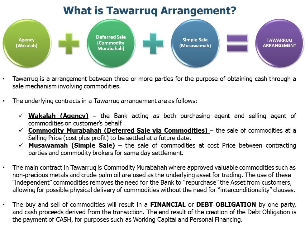 Financing : Tawarruq (Commodity Murabaha) | Islamic Bankers