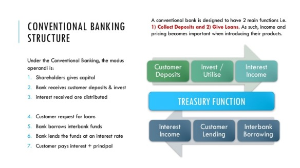 Conventional Banking Structure (Diff)