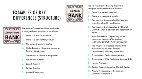 Islamic Banking Diff (Structure)