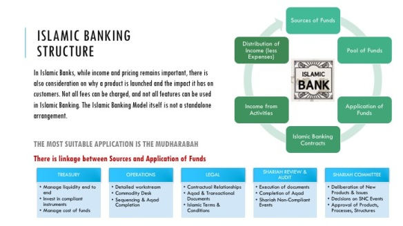 Islamic Banking Structure (Diff)