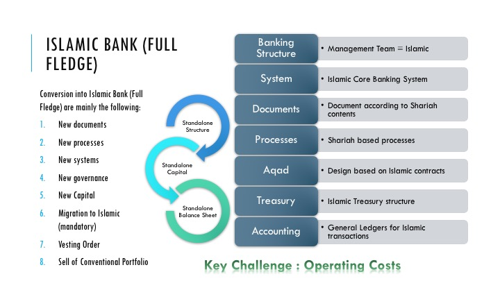 islamic banking models