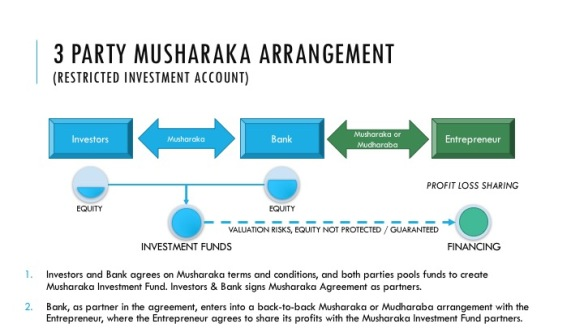 3 Party Restricted Musharaka Financing