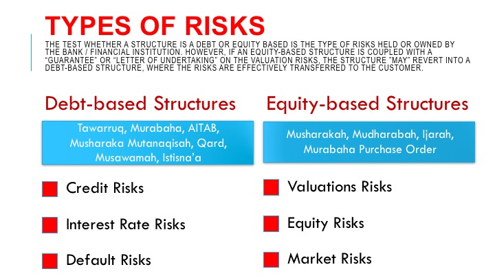 interest rate risk in islamic banking The basel committee on banking supervision has today issued standards for interest rate risk in the banking book (irrbb) the standards revise the committee's 2004 principles for the management and supervision of interest rate risk, which set out supervisory expectations for banks' identification, measurement, monitoring and.