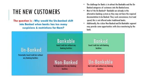 Banked Unbanked