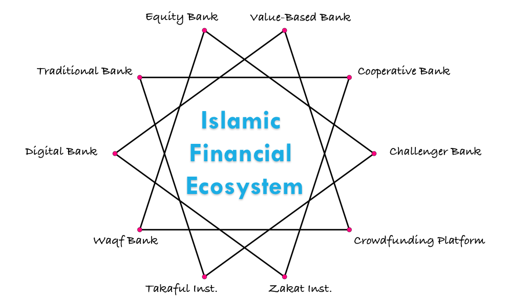 Islamic Bankers Resource Centre   Discussions on Islamic Banking