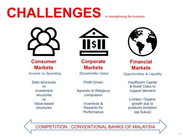 Challenges In Islamic Banking Islamic Bankers Resource Centre